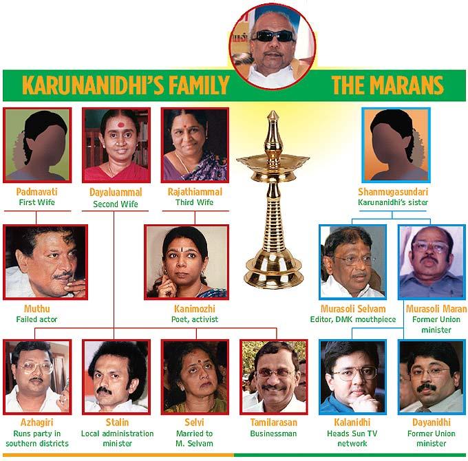 karunanidhi_family_tree